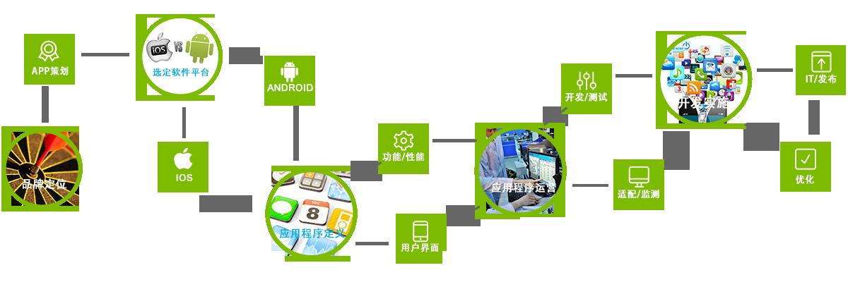 深圳软件开发公司东方智启科技开发企业与个人APP整个流程基本是:了解APP应用市场概况、整体框架思路明确APP应用软件开发方向、app软件开发大功能模块代码编写、推送服务、优化UI设计、提升用户体验、评估工作量及时间、验收,修改及完善