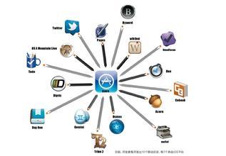东方智启科技APP开发-Apple Watch app开发案例分析
