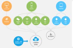 东方智启科技APP开发-深圳APP开发公司哪家好