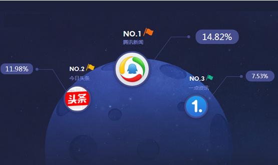 东方智启科技APP开发-新闻评论app开发解决方案