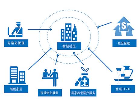 东方智启科技APP开发-智慧社区软件开发该如何提升自己的优势