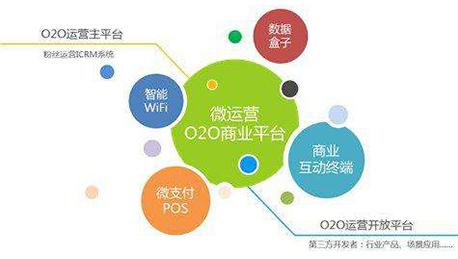 东方智启科技APP开发-商业服务平台开发的意义在哪